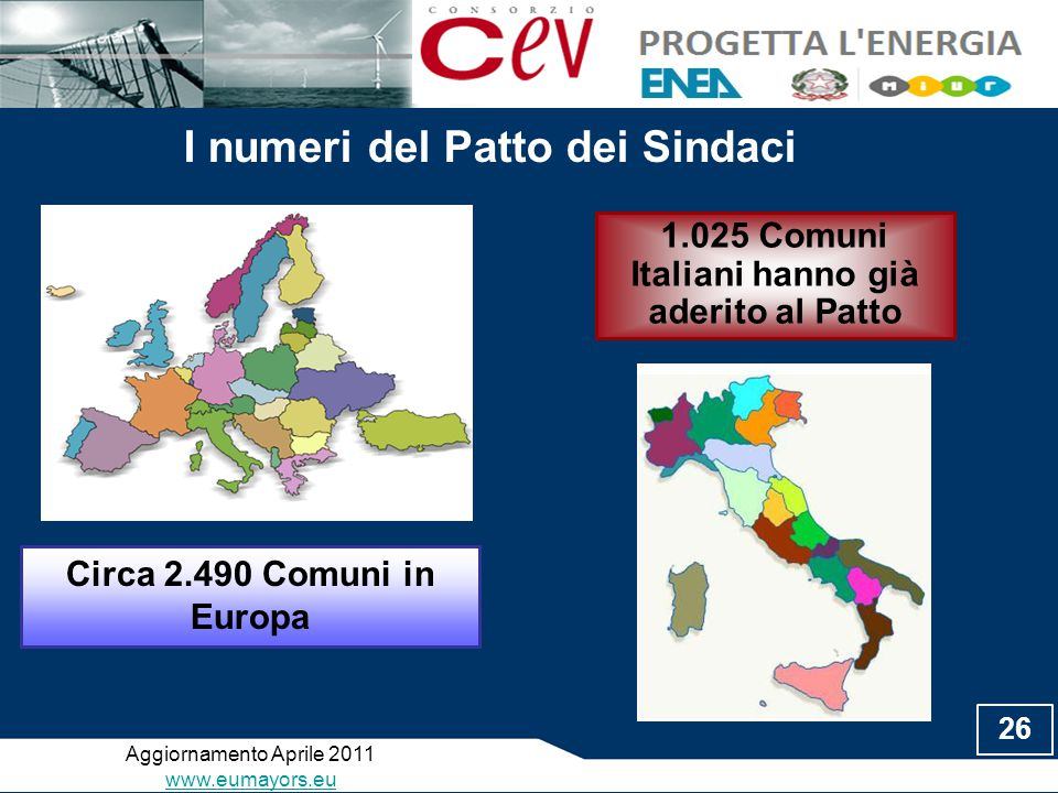 I numeri del Patto dei Sindaci Aggiornamento Aprile 2011 www.eumayors.eu Circa 2.490 Comuni in Europa 1.025 Comuni Italiani hanno già aderito al Patto