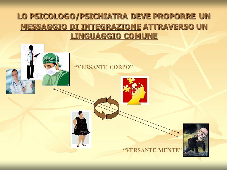 """LO PSICOLOGO/PSICHIATRA DEVE PROPORRE UN MESSAGGIO DI INTEGRAZIONE ATTRAVERSO UN LINGUAGGIO COMUNE """"VERSANTE CORPO"""" """"VERSANTE MENTE"""""""