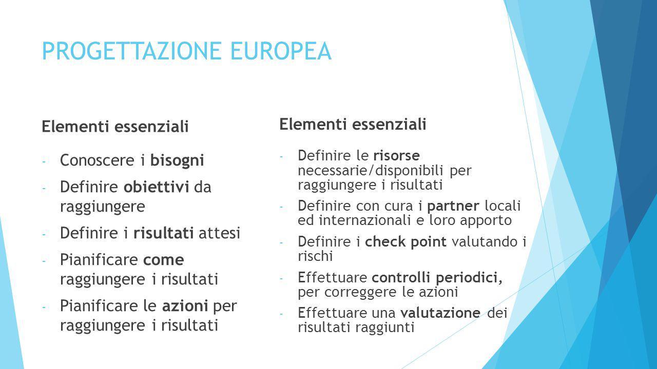PROGETTAZIONE EUROPEA Elementi essenziali - Conoscere i bisogni - Definire obiettivi da raggiungere - Definire i risultati attesi - Pianificare come raggiungere i risultati - Pianificare le azioni per raggiungere i risultati Elementi essenziali - Definire le risorse necessarie/disponibili per raggiungere i risultati - Definire con cura i partner locali ed internazionali e loro apporto - Definire i check point valutando i rischi - Effettuare controlli periodici, per correggere le azioni - Effettuare una valutazione dei risultati raggiunti