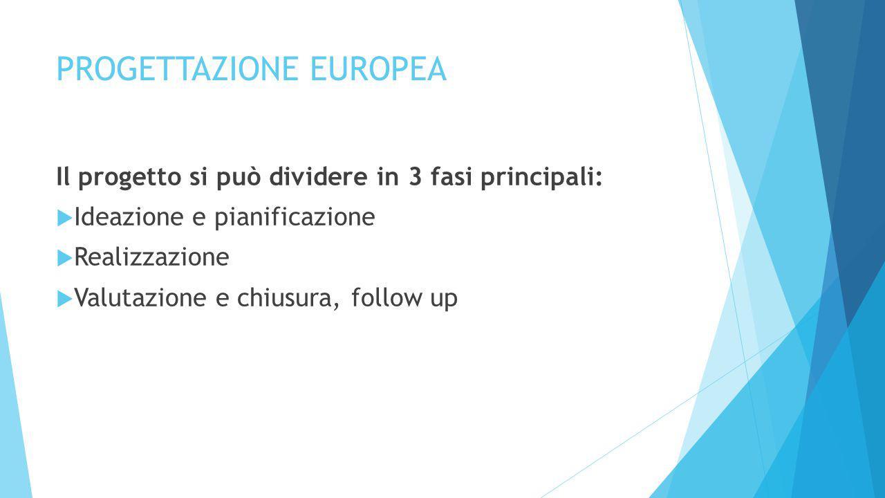 PROGETTAZIONE EUROPEA Il progetto si può dividere in 3 fasi principali:  Ideazione e pianificazione  Realizzazione  Valutazione e chiusura, follow up