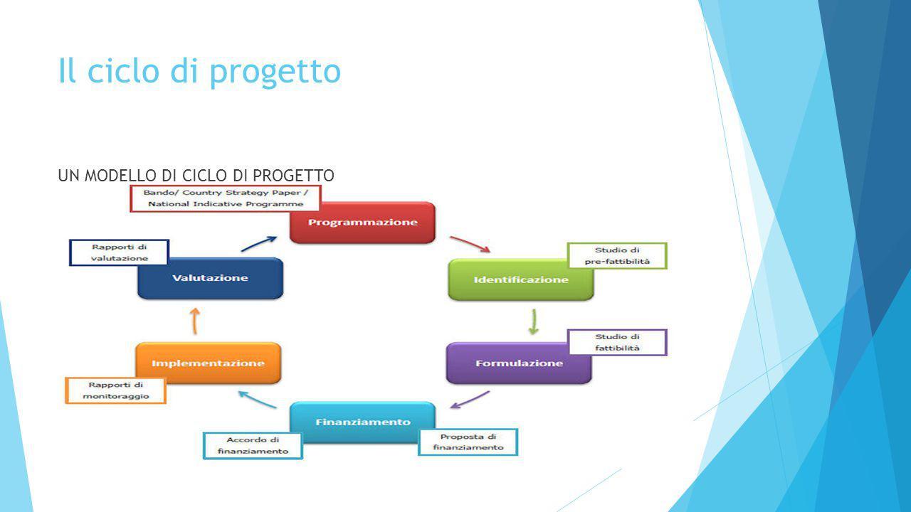 Il ciclo di progetto UN MODELLO DI CICLO DI PROGETTO