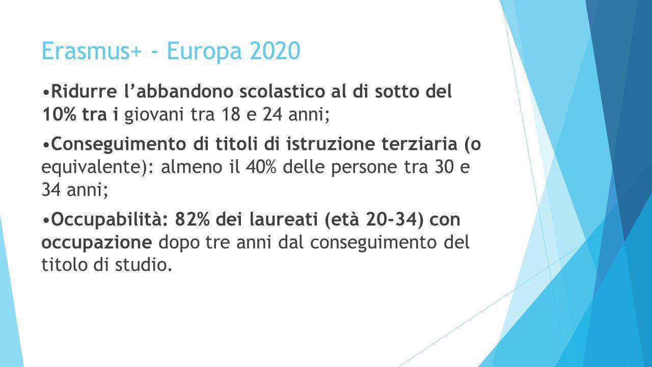Erasmus+ - Contatti utili  SITO NAZIONALE ERASMUSPLUS: http://www.erasmusplus.it/  SITO COMMISSIONE EUROPEA: http://ec.europa.eu/programmes/erasmus- plus/index_en.htm  SITO EACEA: http://eacea.ec.europa.eu/erasmus-plus_en