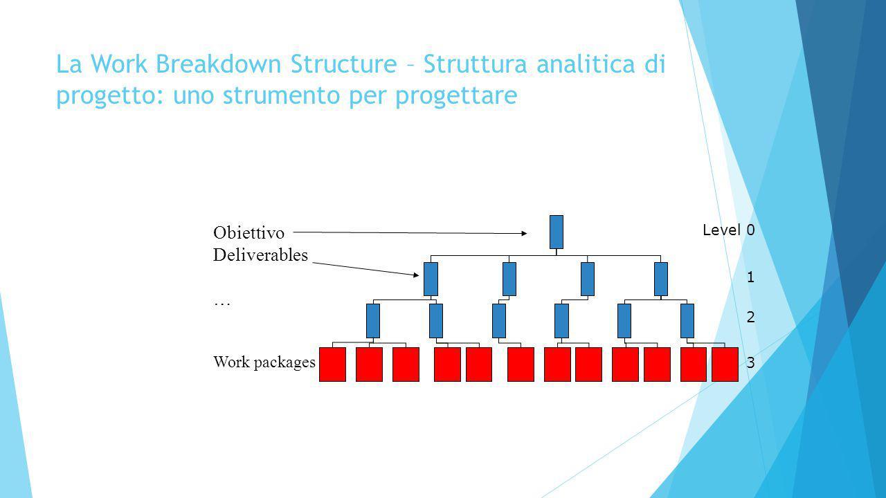 La Work Breakdown Structure – Struttura analitica di progetto: uno strumento per progettare Level 0 1 2 3 Obiettivo Deliverables … Work packages