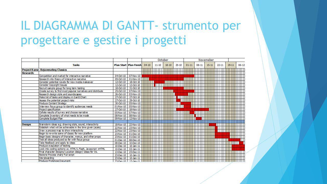 IL DIAGRAMMA DI GANTT- strumento per progettare e gestire i progetti