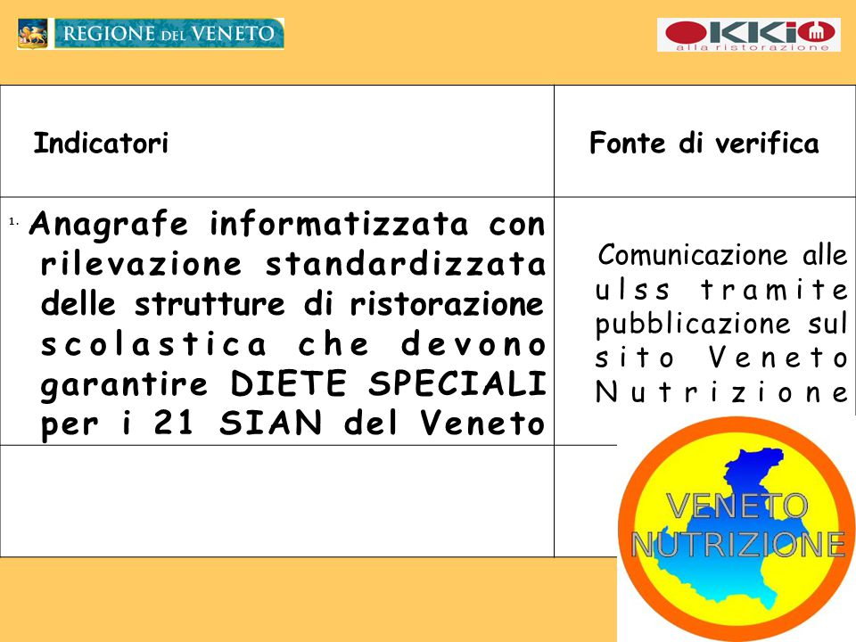 IndicatoriFonte di verifica 1.