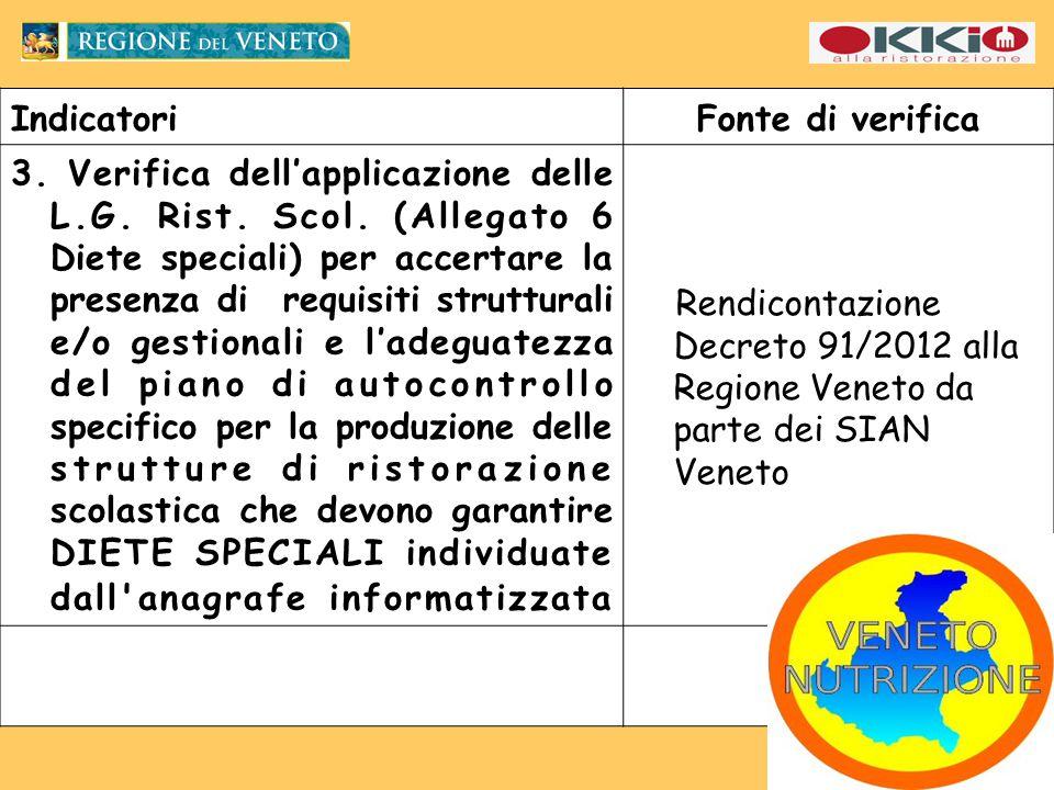 IndicatoriFonte di verifica 3. Verifica dell'applicazione delle L.G.