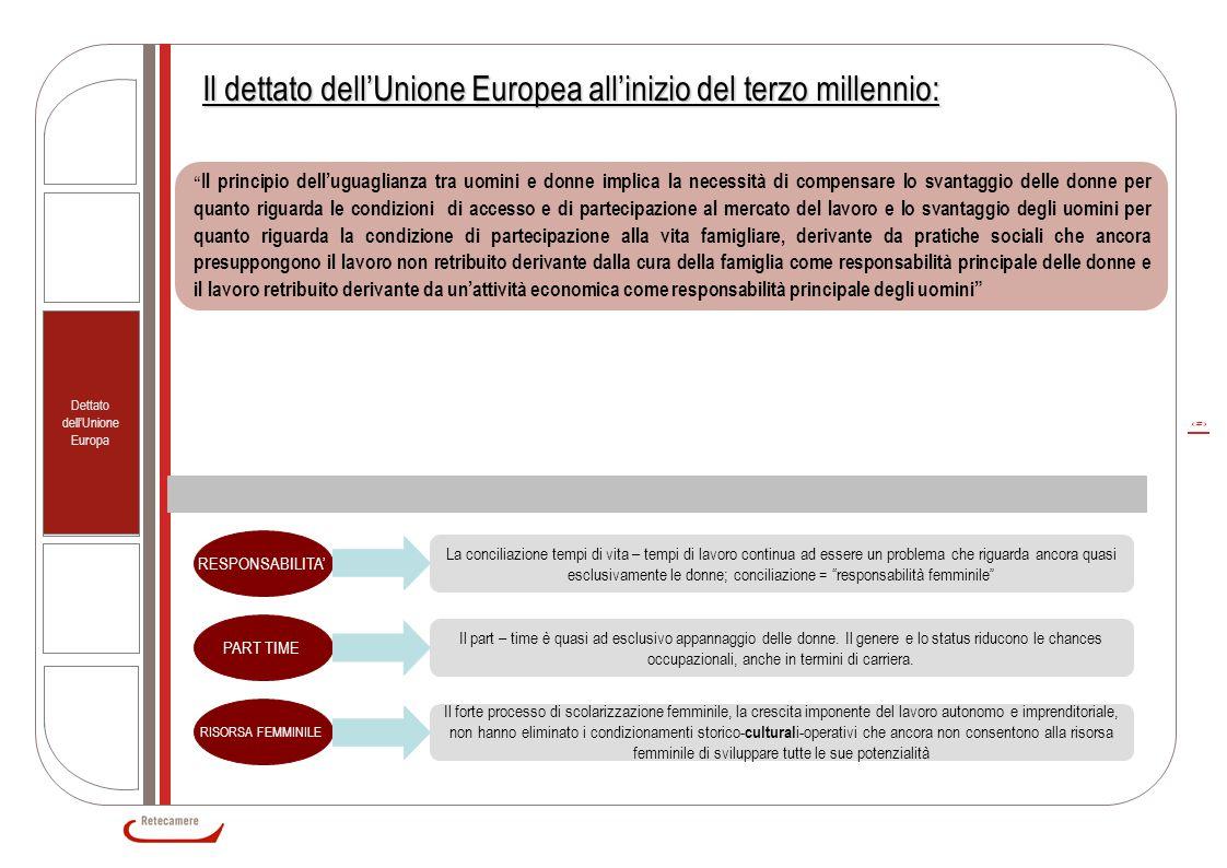 10 Dettato dell'Unione Europa Il dettato dell'Unione Europea all'inizio del terzo millennio: RESPONSABILITA' La conciliazione tempi di vita – tempi di