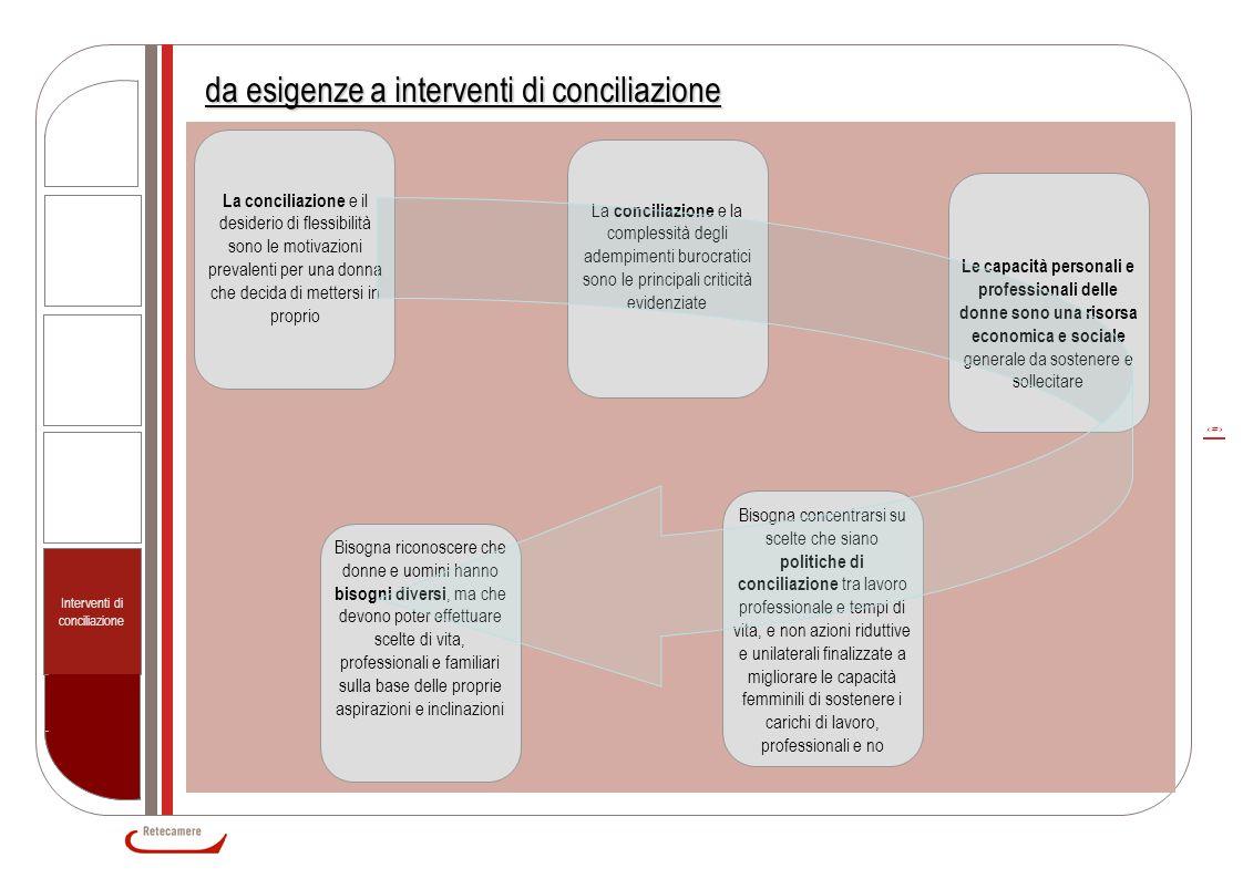 12 da esigenze a interventi di conciliazione La conciliazione e il desiderio di flessibilità sono le motivazioni prevalenti per una donna che decida d