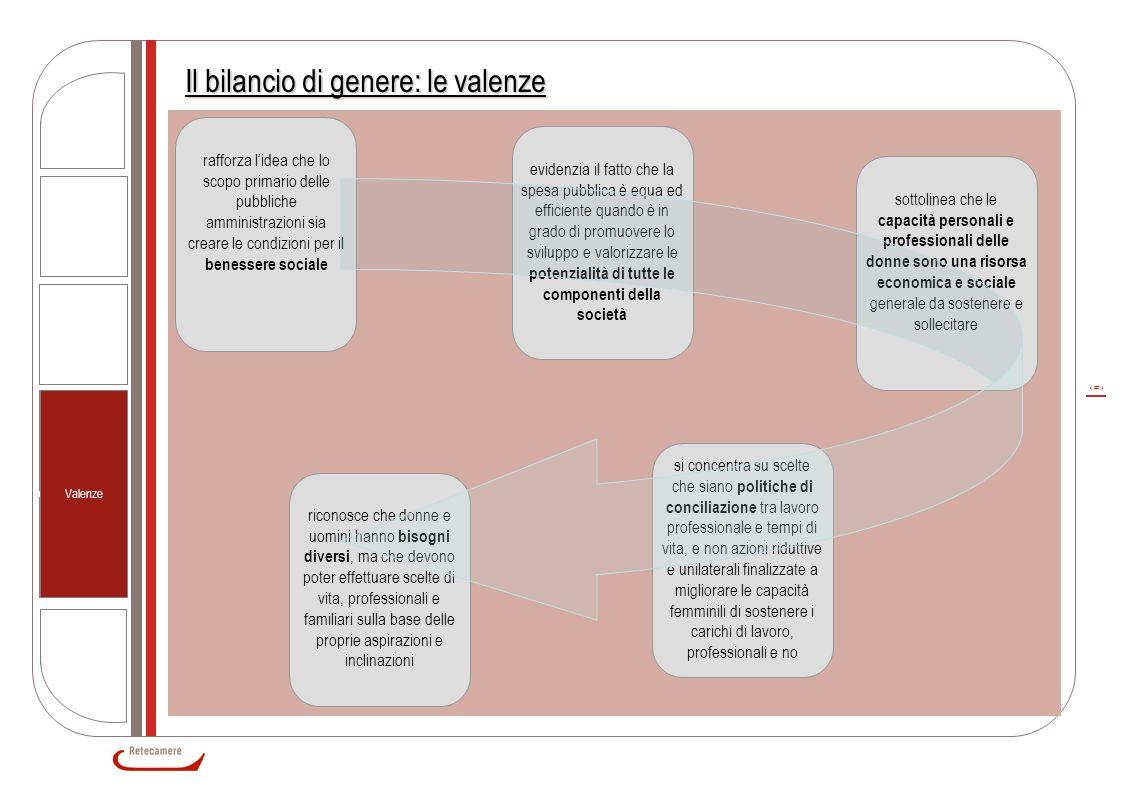 16 Il bilancio di genere: le valenze rafforza l'idea che lo scopo primario delle pubbliche amministrazioni sia creare le condizioni per il benessere s