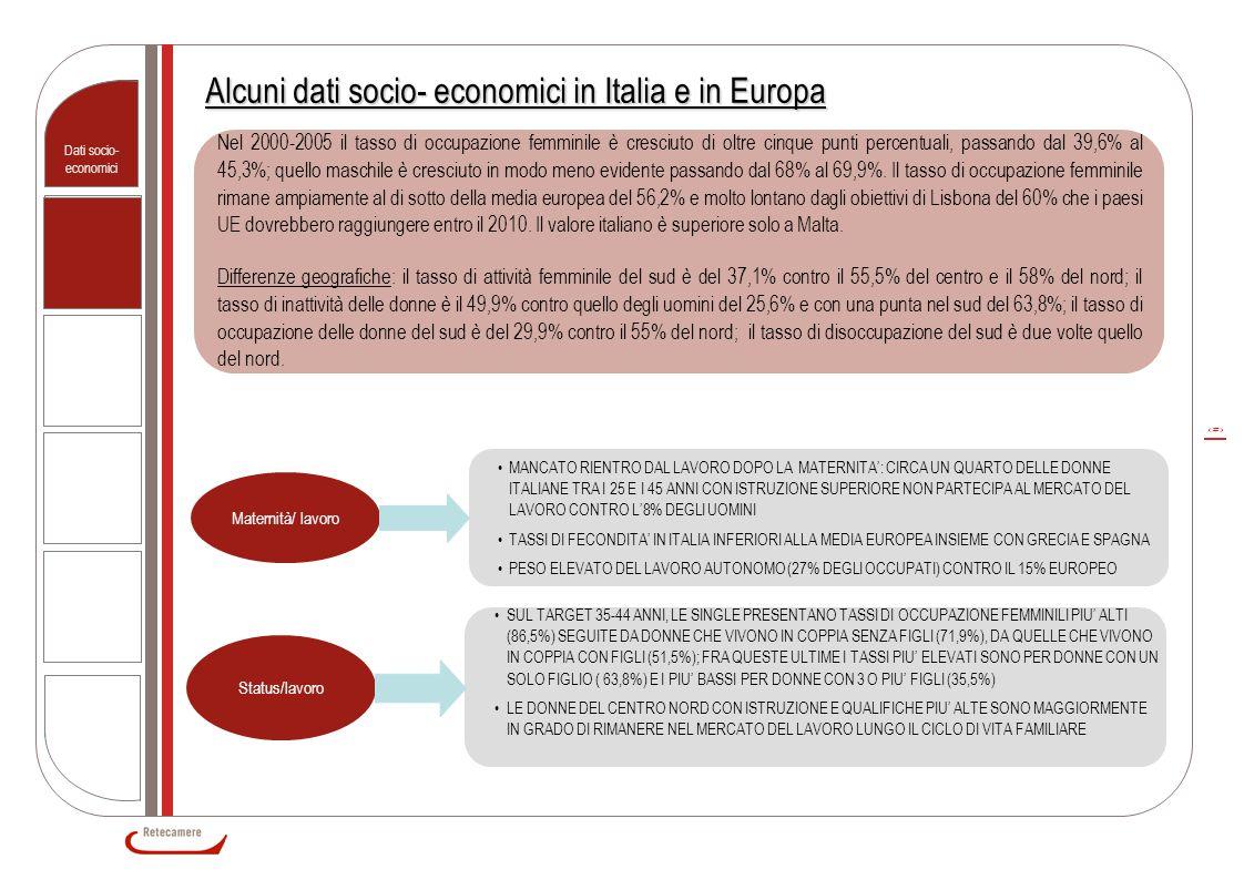 9 Alcuni dati socio- economici in Italia e in Europa Dati socio- economici Nel 2000-2005 il tasso di occupazione femminile è cresciuto di oltre cinque punti percentuali, passando dal 39,6% al 45,3%; quello maschile è cresciuto in modo meno evidente passando dal 68% al 69,9%.