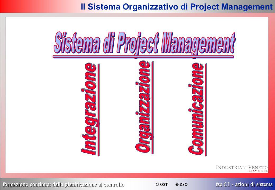 formazione continua: dalla pianificazione al controllo fse C1 - azioni di sistema  OST  RSO Il Sistema Organizzativo di Project Management