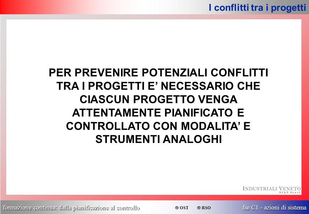 formazione continua: dalla pianificazione al controllo fse C1 - azioni di sistema  OST  RSO PER PREVENIRE POTENZIALI CONFLITTI TRA I PROGETTI E' NEC