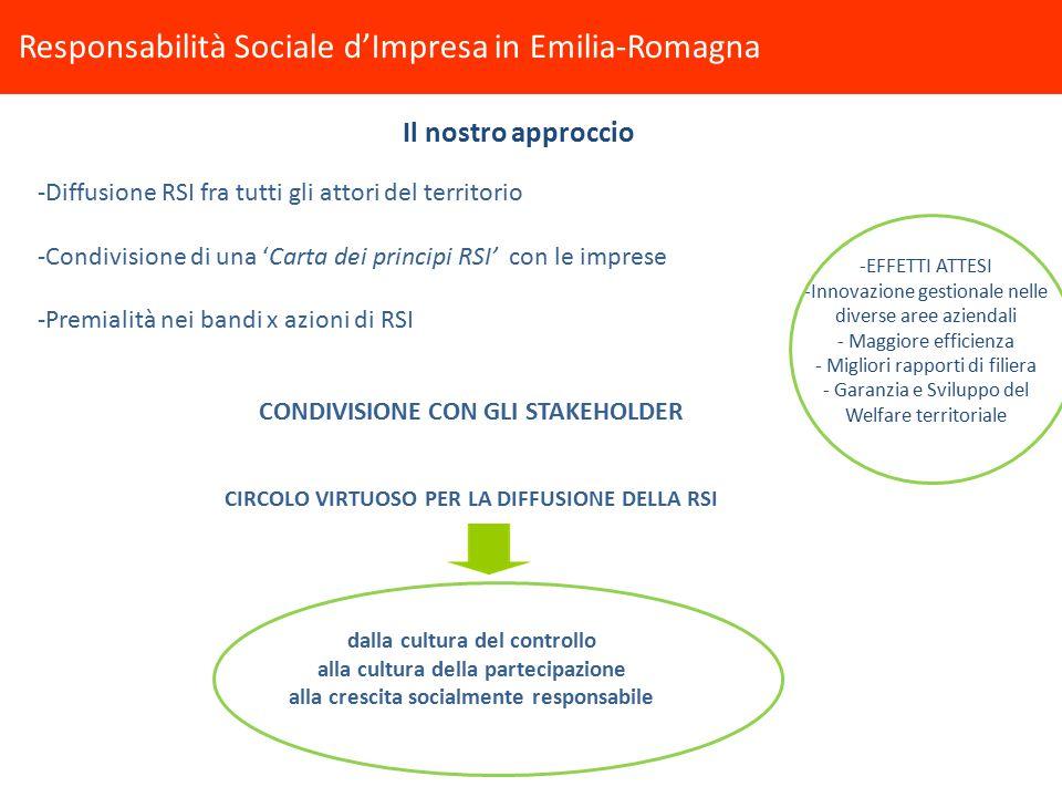 -Diffusione RSI fra tutti gli attori del territorio -Condivisione di una 'Carta dei principi RSI' con le imprese -Premialità nei bandi x azioni di RSI CONDIVISIONE CON GLI STAKEHOLDER CIRCOLO VIRTUOSO PER LA DIFFUSIONE DELLA RSI dalla cultura del controllo alla cultura della partecipazione alla crescita socialmente responsabile Responsabilità Sociale d'Impresa in Emilia-Romagna Il nostro approccio -EFFETTI ATTESI -Innovazione gestionale nelle diverse aree aziendali - Maggiore efficienza - Migliori rapporti di filiera - Garanzia e Sviluppo del Welfare territoriale