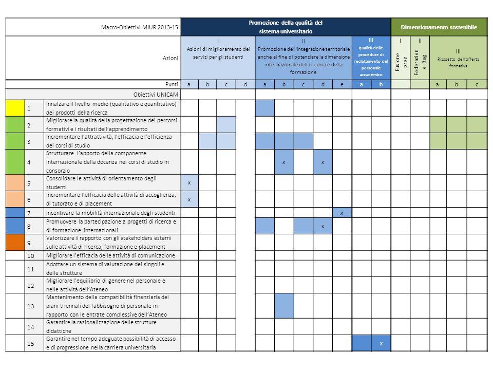 Macro-Obiettivi MIUR 2013-15 Promozione della qualità del sistema universitario Dimensionamento sostenibile Azioni I Azioni di miglioramento dei servizi per gli studenti II Promozione dell integrazione territoriale anche al fine di potenziare la dimensione internazionale della ricerca e della formazione III qualità delle procedure di reclutamento del personale accademico III III Riassetto dell offerta formativa Fusione prov Federazion e Reg Puntiabcdabcdeab abc Obiettivi UNICAM 1 Innalzare il livello medio (qualitativo e quantitativo) dei prodotti della ricerca 2 Migliorare la qualità della progettazione dei percorsi formativi e i risultati dell'apprendimento 3 Incrementare l'attrattività, l'efficacia e l'efficienza dei corsi di studio 4 Strutturare l'apporto della componente internazionale della docenza nei corsi di studio in consorzio x x 5 Consolidare le attività di orientamento degli studenti x 6 Incrementare l'efficacia delle attività di accoglienza, di tutorato e di placement x 7 Incentivare la mobilità internazionale degli studenti x 8 Promuovere la partecipazione a progetti di ricerca e di formazione internazionali x 9 Valorizzare il rapporto con gli stakeholders esterni sulle attività di ricerca, formazione e placement 10 Migliorare l'efficacia delle attività di comunicazione 11 Adottare un sistema di valutazione dei singoli e delle strutture 12 Migliorare l'equilibrio di genere nel personale e nelle attività dell'Ateneo 13 Mantenimento della compatibilità finanziaria dei piani triennali del fabbisogno di personale in rapporto con le entrate complessive dell'Ateneo 14 Garantire la razionalizzazione delle strutture didattiche 15 Garantire nel tempo adeguate possibilità di accesso e di progressione nella carriera universitaria x