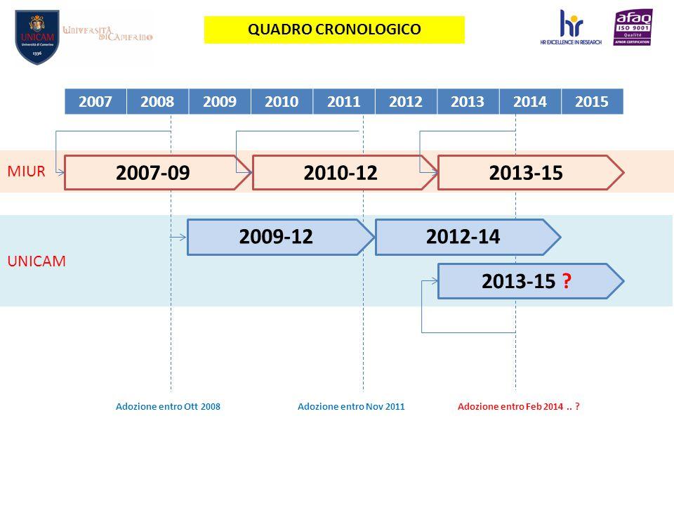 UNICAM MIUR 200720082009201020112012201320142015 Adozione entro Nov 2011Adozione entro Feb 2014..