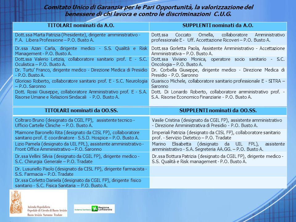 TITOLARI nominati da A.O.SUPPLENTI nominati da A.O. Dott.ssa Marta Patrizia (Presidente), dirigente amministrativo - F.A. Libera Professione – P.O. Bu