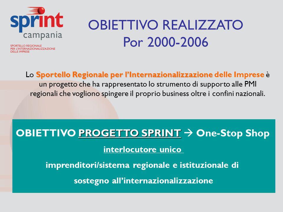 Sportello Regionale per l'Internazionalizzazione Lo Sportello Regionale per l'Internazionalizzazione delle Imprese è un progetto che ha rappresentato