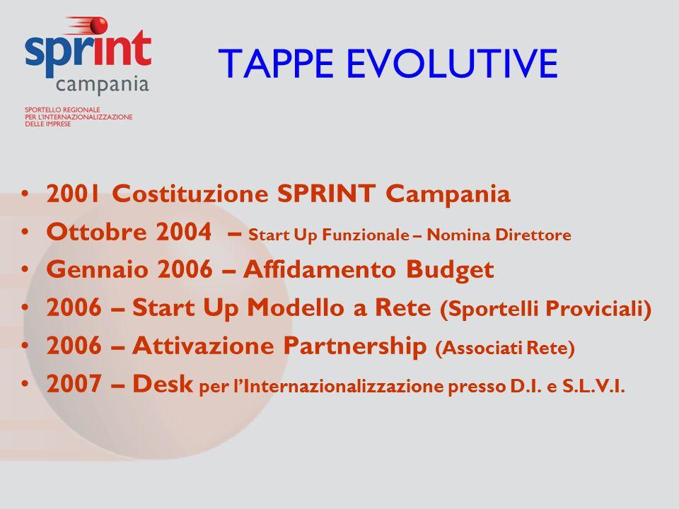 TAPPE EVOLUTIVE 2001 Costituzione SPRINT Campania Ottobre 2004 – Start Up Funzionale – Nomina Direttore Gennaio 2006 – Affidamento Budget 2006 – Start