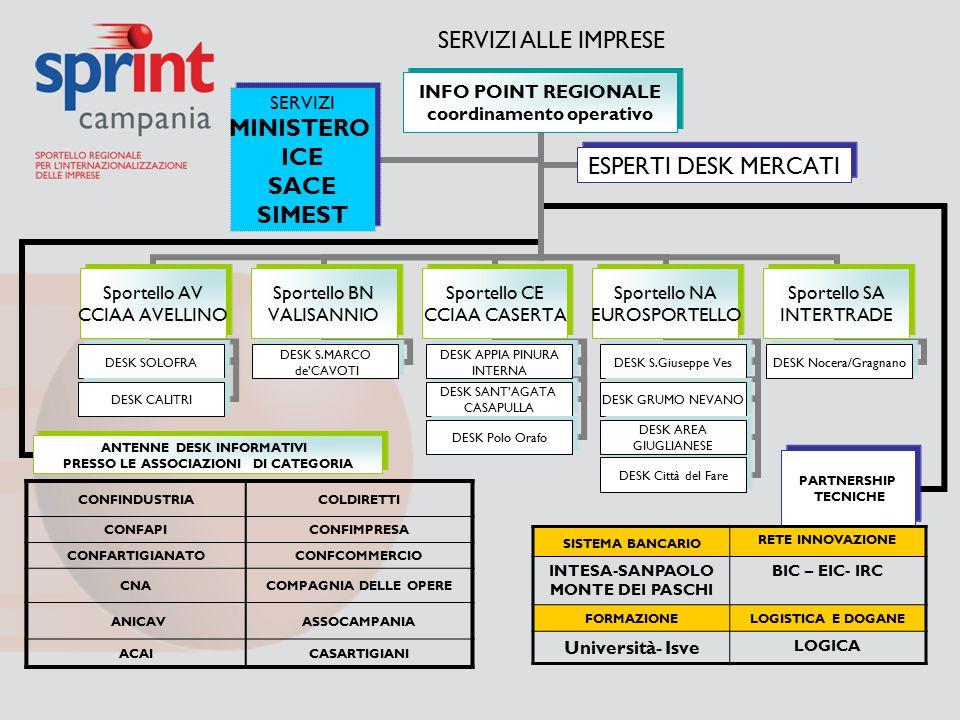 Partner Nazionali MINISTERO ICE SIMEST SACE IMPRESE 1.Imprese con alto livello di Internazionalizzazione 2.Imprese con medio livello di Internazionalizzazione 3.Imprese con basso livello di Internazionalizzazione SERVIZI CUSTOMIZZATI – TARGET DI RIFERIMENTO -Esperti Settori /Mercati -Servizi avanzati partner -Servizi bancari -Servizi per innovazione -Tutoraggio e servizi specialistici CONFINDUSTRIA COLDIRETTI CONFAPICONFIMPRESA CONFARTIGIANATOCONFCOMMERCIO CNACDO ANICAVASSOCAMPANIA ACAICASARTIGIANI INFOPOINT REGIONALE CCIAA AV CCIAA BN CCIAA CE CCIAA NA CCIAA SA DESK MERCATI