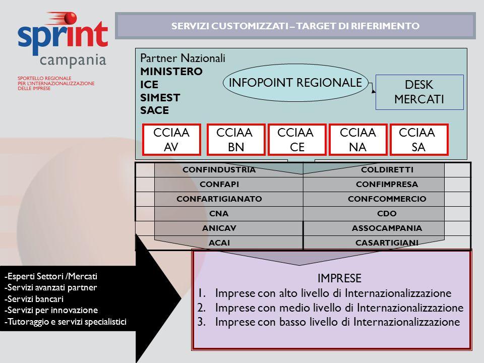 Partner Nazionali MINISTERO ICE SIMEST SACE IMPRESE 1.Imprese con alto livello di Internazionalizzazione 2.Imprese con medio livello di Internazionali