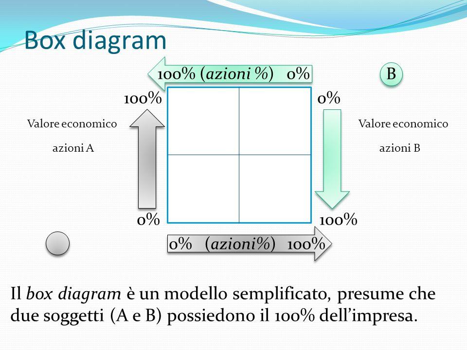 B B Box diagram 100% (azioni %) 0% 100% 0% Valore economico Valore economico azioni A azioni B 0% 100% A 0% (azioni%) 100% Il box diagram è un modello semplificato, presume che due soggetti (A e B) possiedono il 100% dell'impresa.
