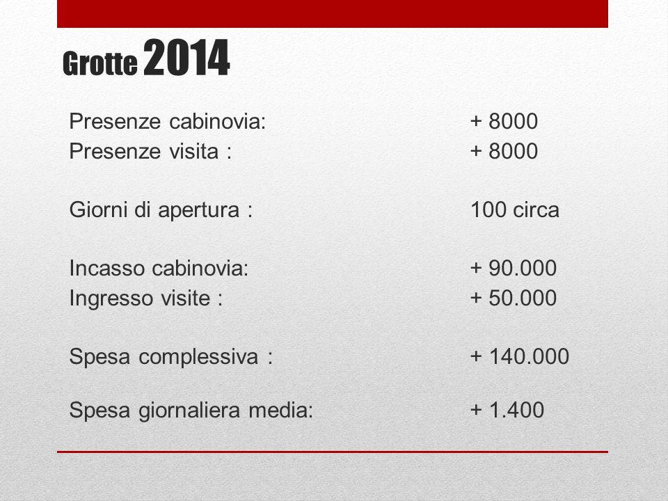 Grotte 2014 Presenze cabinovia: + 8000 Presenze visita :+ 8000 Giorni di apertura :100 circa Incasso cabinovia:+ 90.000 Ingresso visite :+ 50.000 Spesa complessiva :+ 140.000 Spesa giornaliera media:+ 1.400