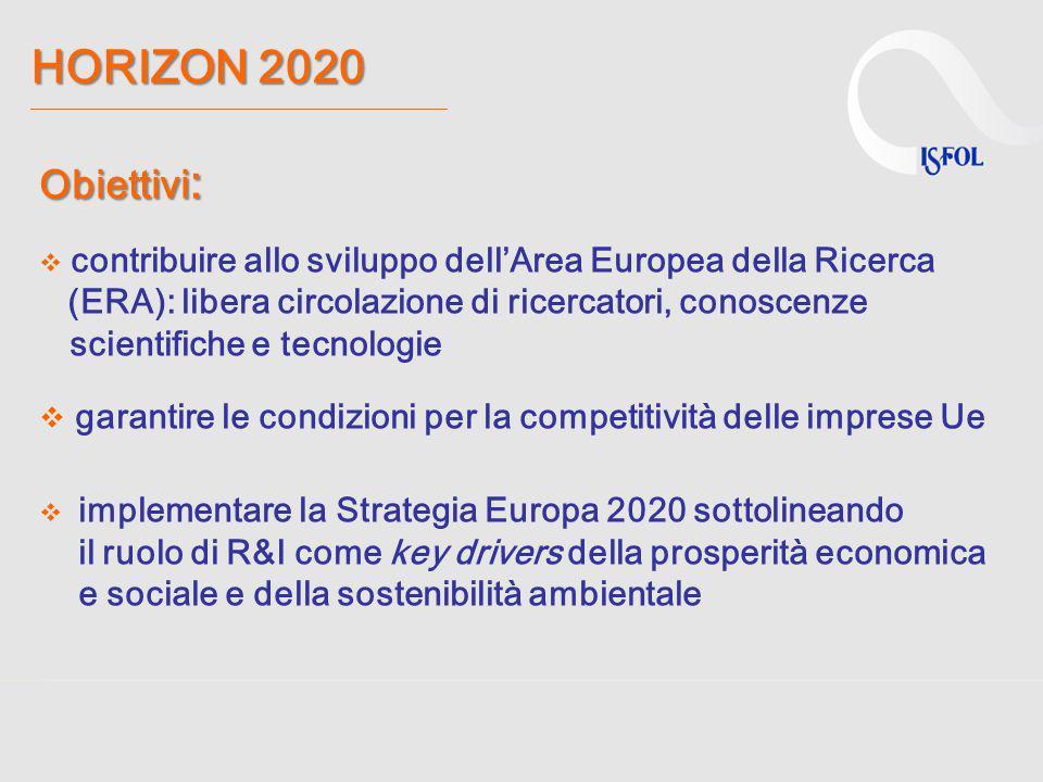 HORIZON 2020 HORIZON 2020 ________________________________________________________________ Obiettivi :  contribuire allo sviluppo dell'Area Europea d