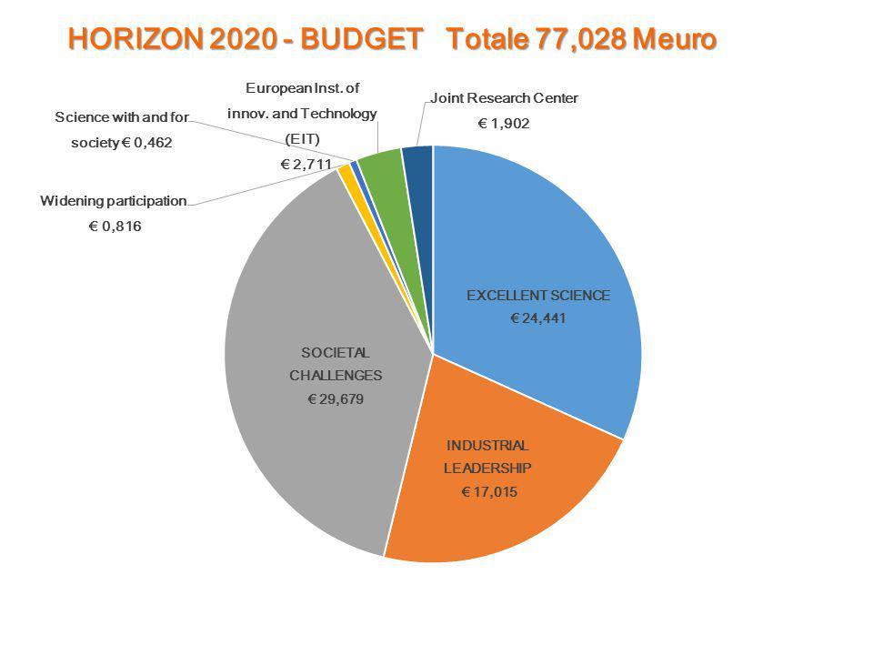 HORIZON 2020 - BUDGET Totale 77,028 Meuro