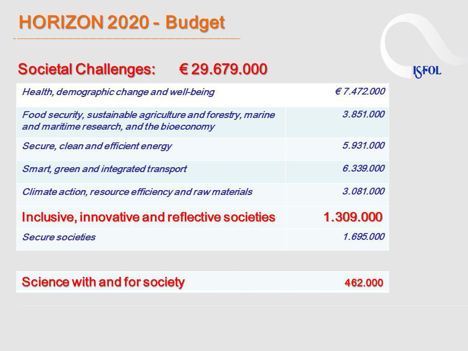 HORIZON 2020 -Budget HORIZON 2020 - Budget _ _____________________________________________________________________________________ Science with and fo