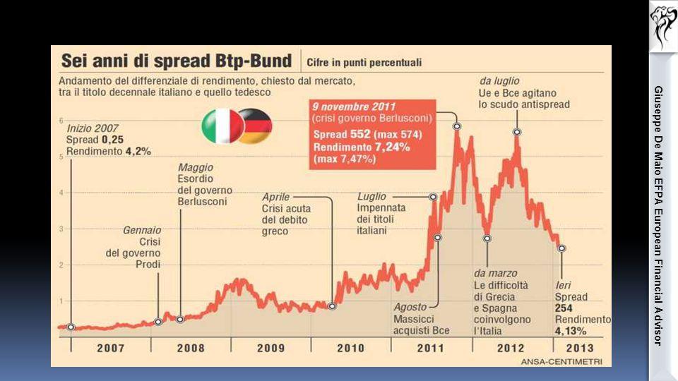 Giuseppe De Maio EFPA European Financial Advisor 9 Novembre 2011  Lo spread tra BTP e Bund raggiunge i 552 punti base