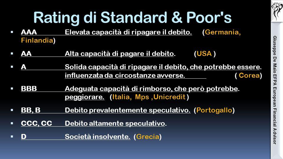Il rating, indicatore del rischio emittente  Rating elaborato da agenzie.indipendenti ….