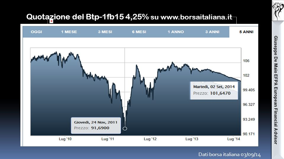 Giuseppe De Maio EFPA European Financial Advisor Quotazione Btp-1nv29 5,25% su www.borsaitaliana.it Dati borsa italiana 03/09/14