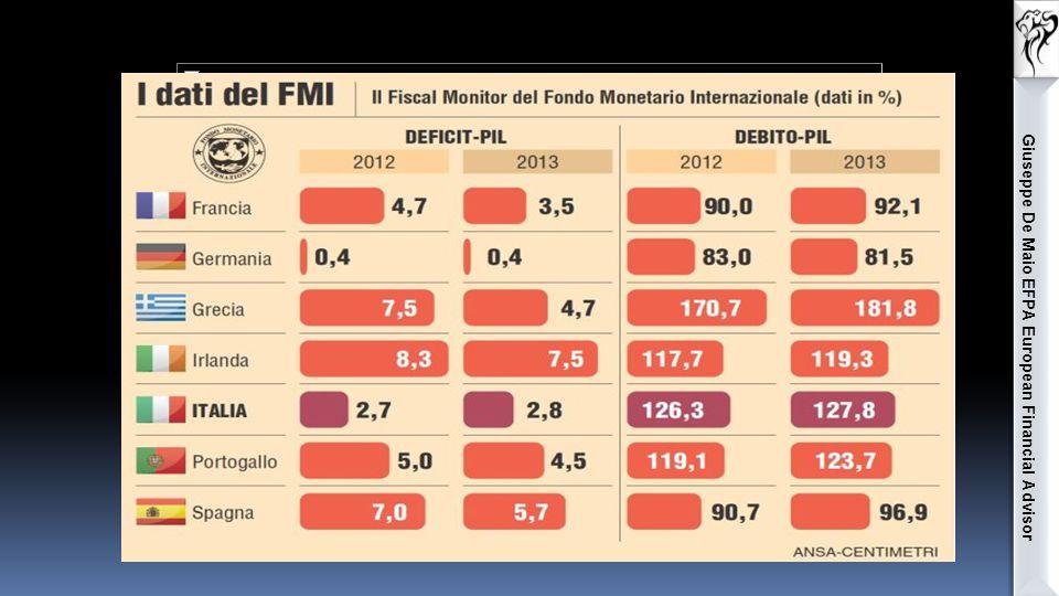 Giuseppe De Maio EFPA European Financial Advisor Conto titoli: Strumento necessario per comprare dei titoli, collegato ad un conto corrente.