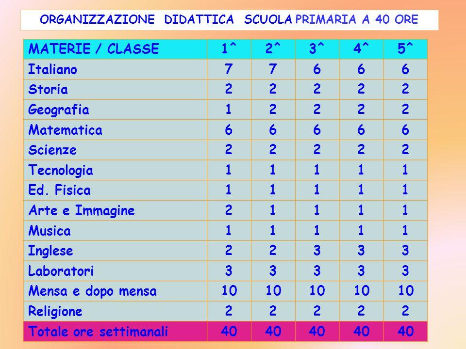 MATERIE / CLASSE1^2^3^4^5^ Italiano77666 Storia22222 Geografia12222 Matematica66666 Scienze22222 Tecnologia11111 Ed.Fisica11111 Arte e Immagine21111 M