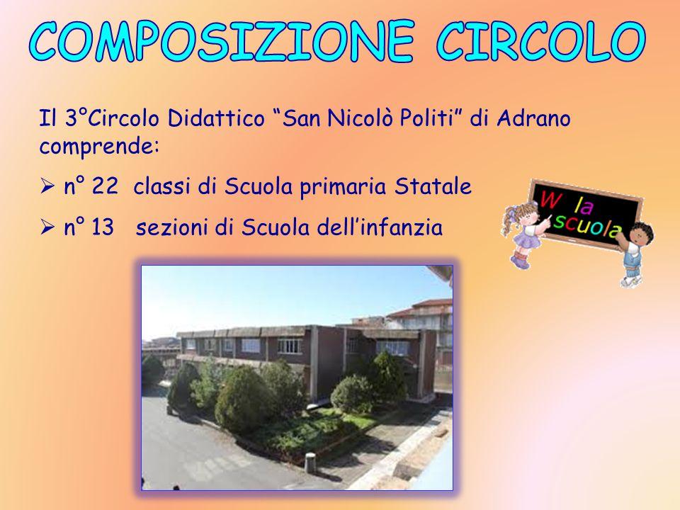Il 3°Circolo Didattico San Nicolò Politi di Adrano comprende:  n° 22 classi di Scuola primaria Statale  n° 13 sezioni di Scuola dell'infanzia