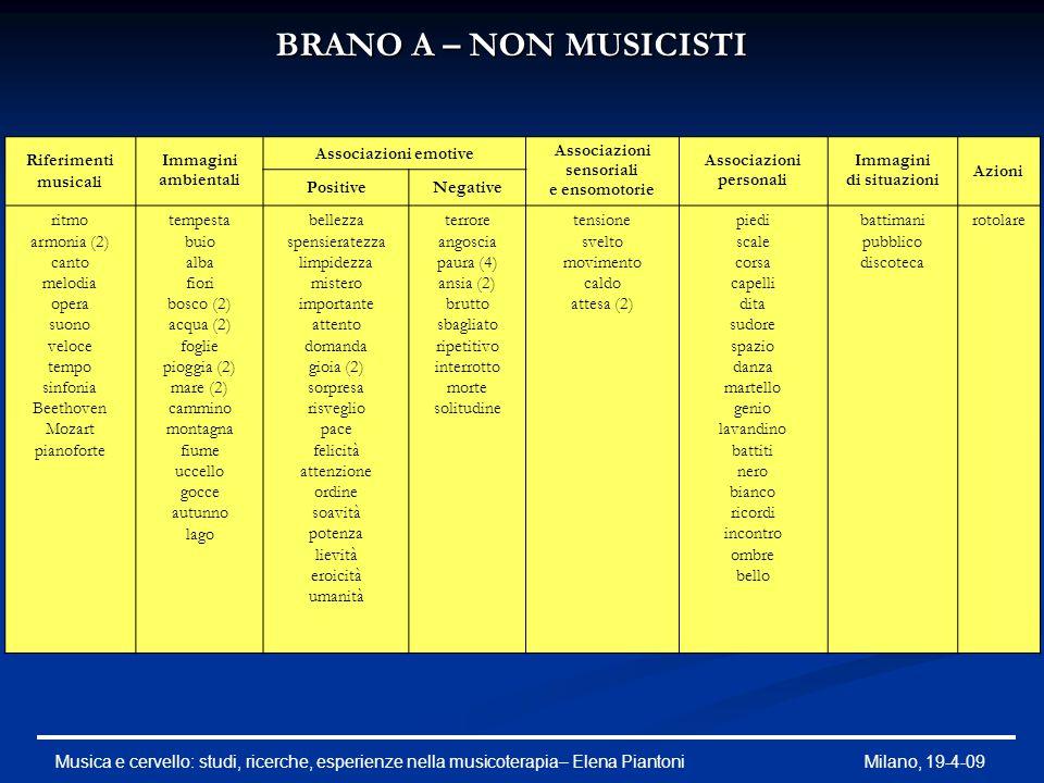 BRANO A – NON MUSICISTI Riferimenti musicali Immagini ambientali Associazioni emotive Associazioni sensoriali e ensomotorie Associazioni personali Imm