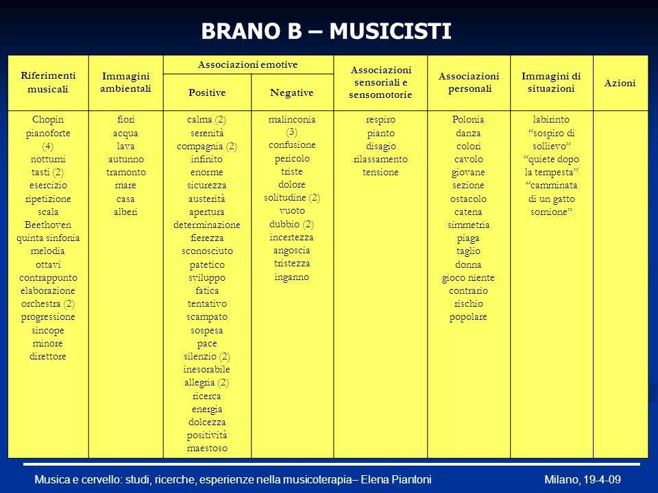 BRANO B – MUSICISTI Riferimenti musicali Immagini ambientali Associazioni emotive Associazioni sensoriali e sensomotorie Associazioni personali Immagi