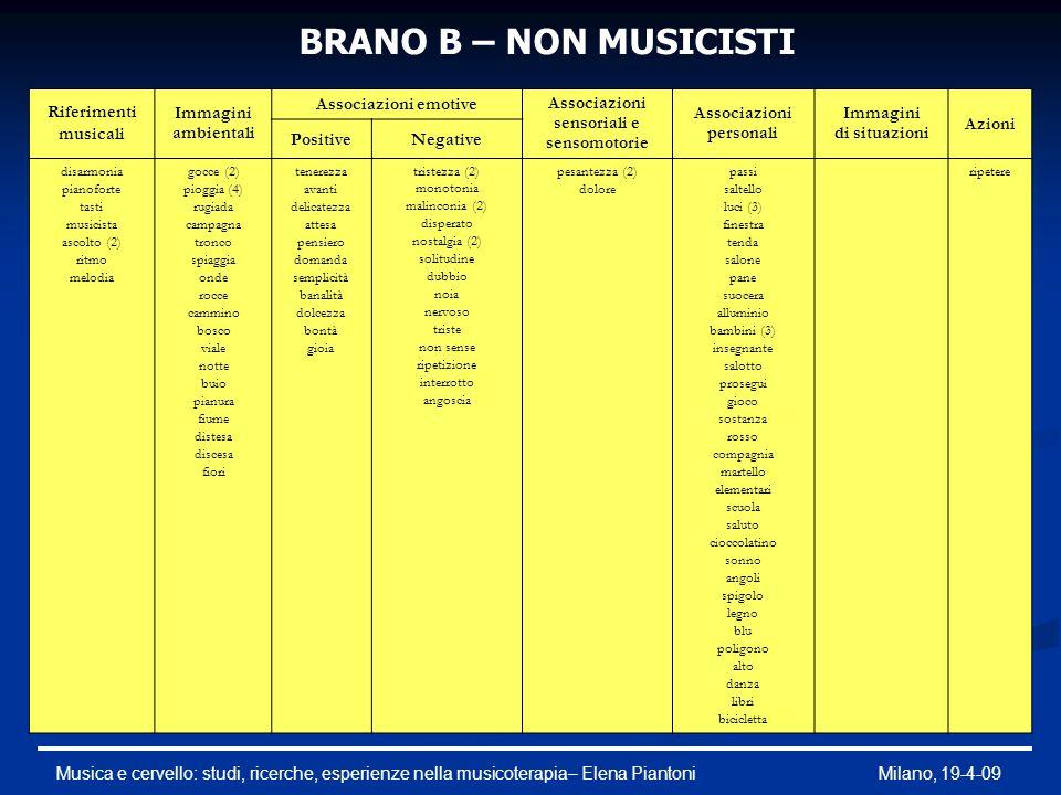 BRANO B – NON MUSICISTI Riferimenti musicali Immagini ambientali Associazioni emotive Associazioni sensoriali e sensomotorie Associazioni personali Im