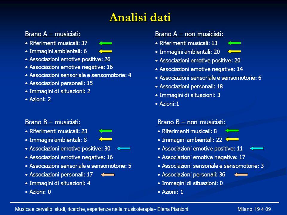 Analisi dati Brano A – musicisti: Riferimenti musicali: 37 Immagini ambientali: 6 Associazioni emotive positive: 26 Associazioni emotive negative: 16