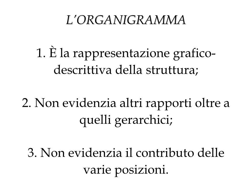 L'ORGANIGRAMMA L'ORGANIGRAMMA 1. È la rappresentazione grafico- descrittiva della struttura; 2.