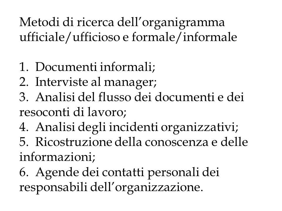 Metodi di ricerca dell'organigramma ufficiale/ufficioso e formale/informale 1.