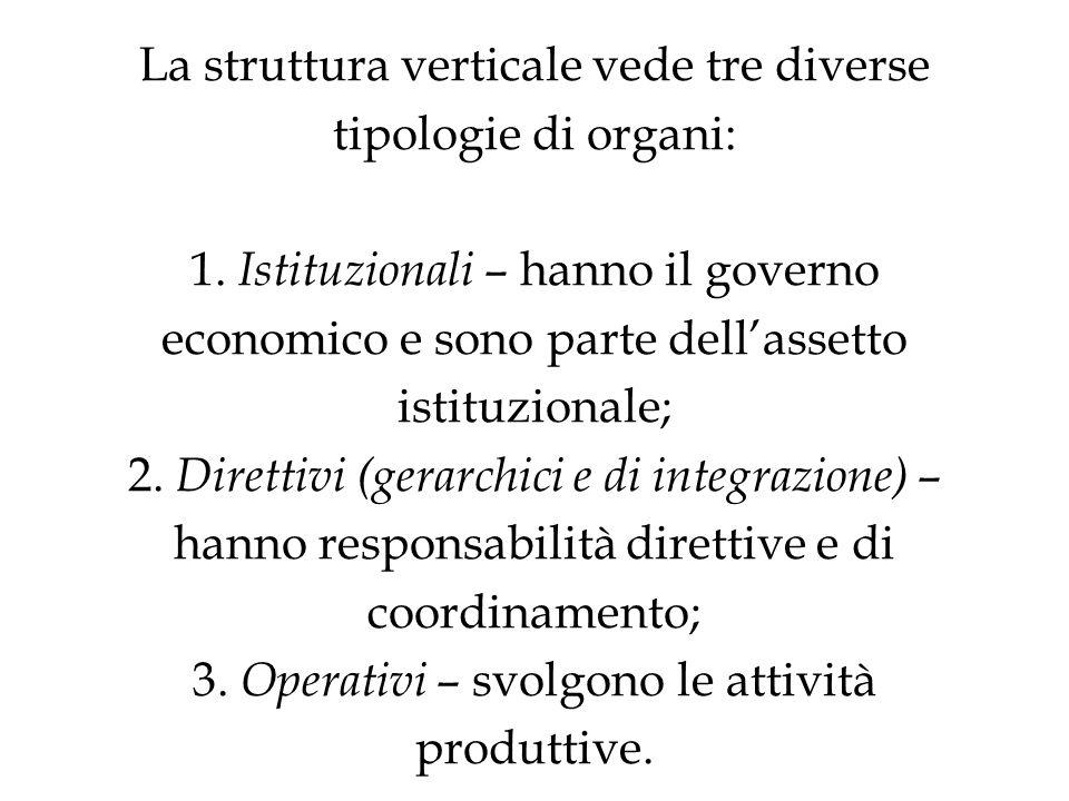 La struttura verticale vede tre diverse tipologie di organi: 1.