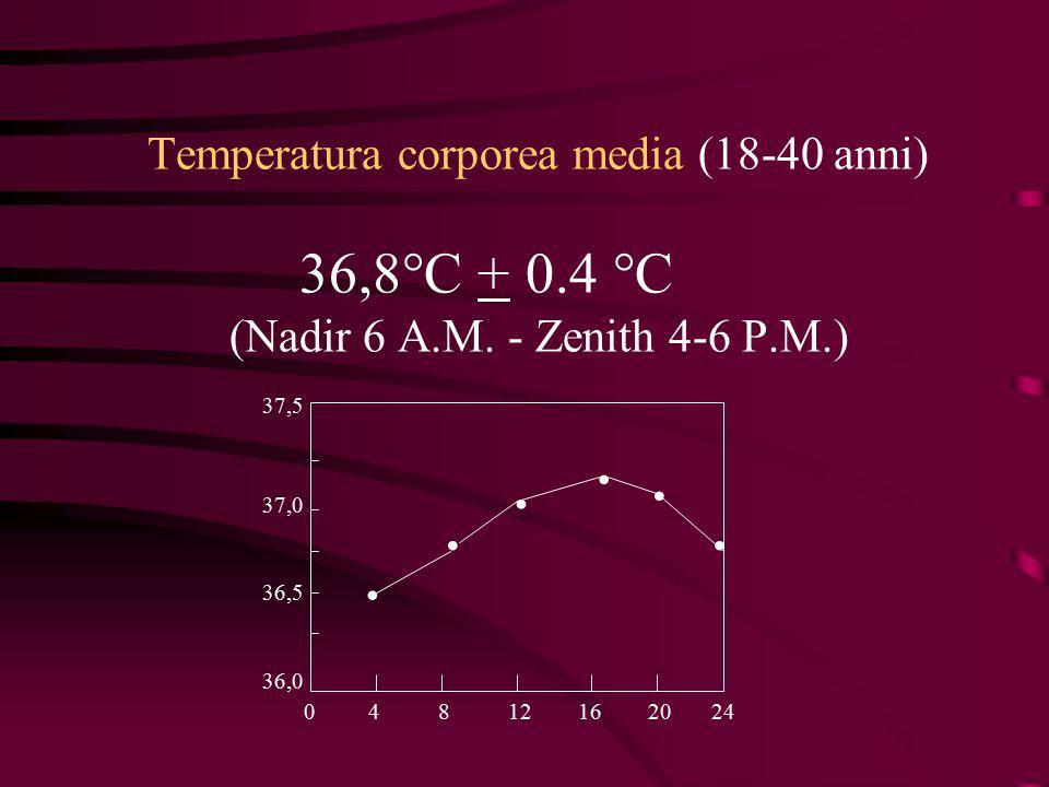 Gli esseri umani sono animali OMEOTERMI, ovvero in grado di mantenere entro certi limiti costante la temperatura del proprio corpo CENTRO TERMOREGOLATORE: IPOTALAMO, e in particolare i neuroni della regione rostrale TERMOCETTORI cutanei periferici, superficiali e profondi TERMOGENESI/TERMODISPERSIONE