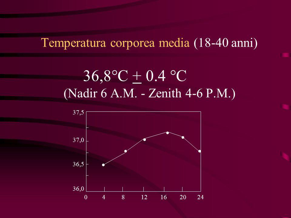 Temperatura corporea media (18-40 anni) 36,8°C + 0.4 °C (Nadir 6 A.M. - Zenith 4-6 P.M.) 0 4 8 12 16 20 24 36,0 36,5 37,0 37,5......