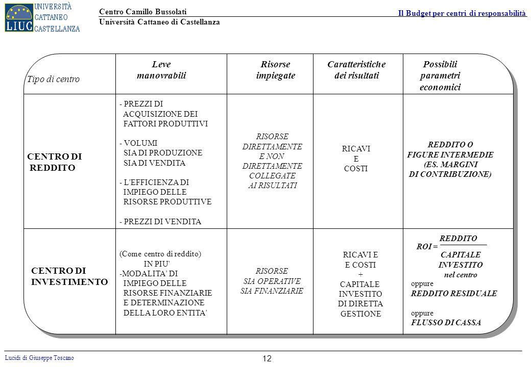 Centro Camillo Bussolati Università Cattaneo di Castellanza Lucidi di Giuseppe Toscano Il Budget per centri di responsabilità 12 Tipo di centro Leve m