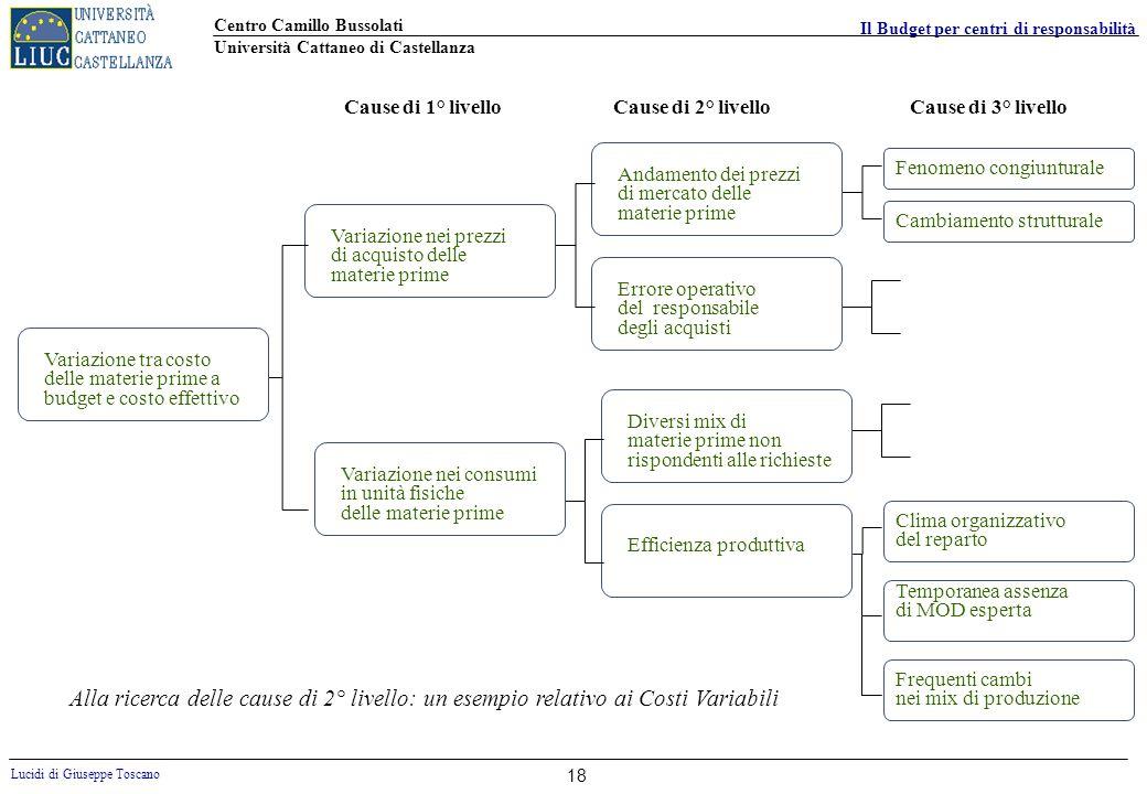 Centro Camillo Bussolati Università Cattaneo di Castellanza Lucidi di Giuseppe Toscano Il Budget per centri di responsabilità 18 Variazione tra costo