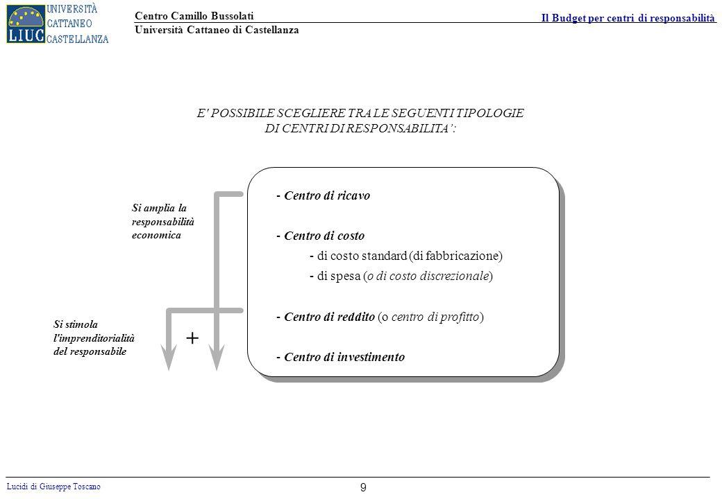 Centro Camillo Bussolati Università Cattaneo di Castellanza Lucidi di Giuseppe Toscano Il Budget per centri di responsabilità 9 E' POSSIBILE SCEGLIERE
