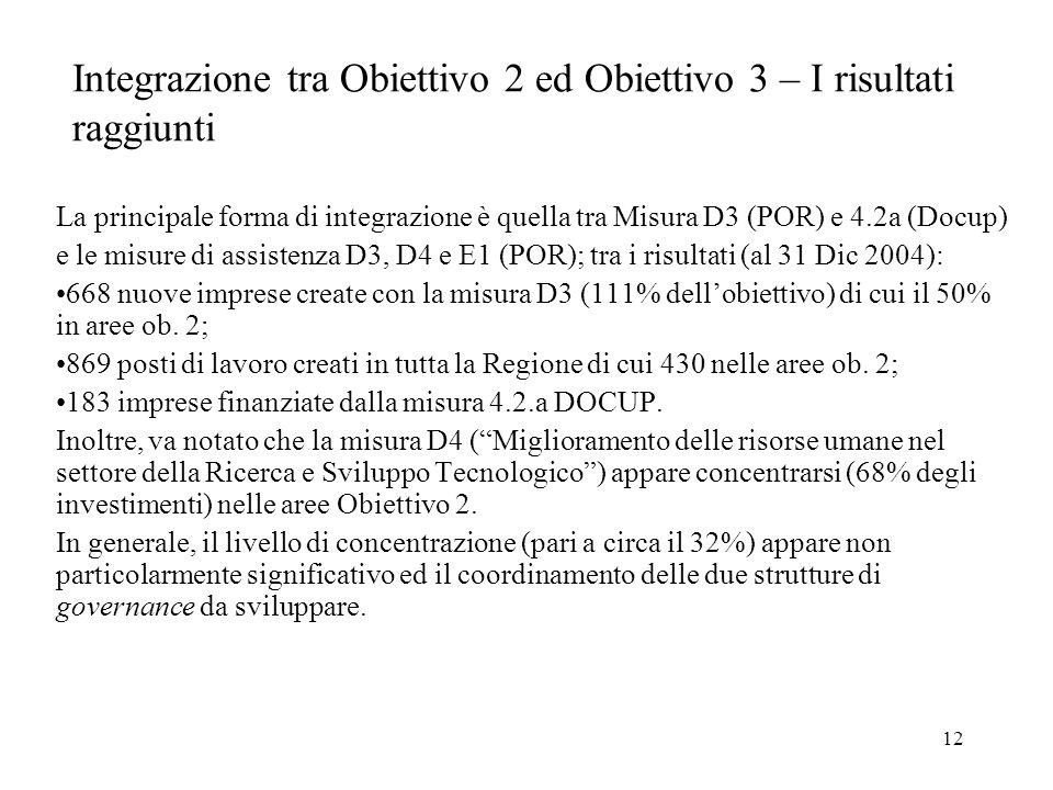 12 Integrazione tra Obiettivo 2 ed Obiettivo 3 – I risultati raggiunti La principale forma di integrazione è quella tra Misura D3 (POR) e 4.2a (Docup) e le misure di assistenza D3, D4 e E1 (POR); tra i risultati (al 31 Dic 2004): 668 nuove imprese create con la misura D3 (111% dell'obiettivo) di cui il 50% in aree ob.