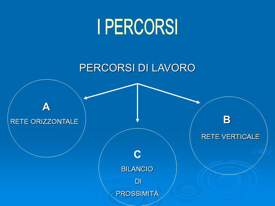 Partner di Rete MPI ( USR - USP - ISTITUTI SECONDARI di II GRADO ) MINISTERO DEL LAVORO (ITALIA LAVORO) MINISTERO DEL LAVORO (ITALIA LAVORO) EE.LL (CENTRI PER L'IMPIEGO) EE.LL (CENTRI PER L'IMPIEGO) Obiettivi Obiettivi ATTIVAZIONE PUNTI BORSA ATTIVAZIONE PUNTI BORSA PLACEMENT PLACEMENT Tempi Aprile – Ottobre 2007