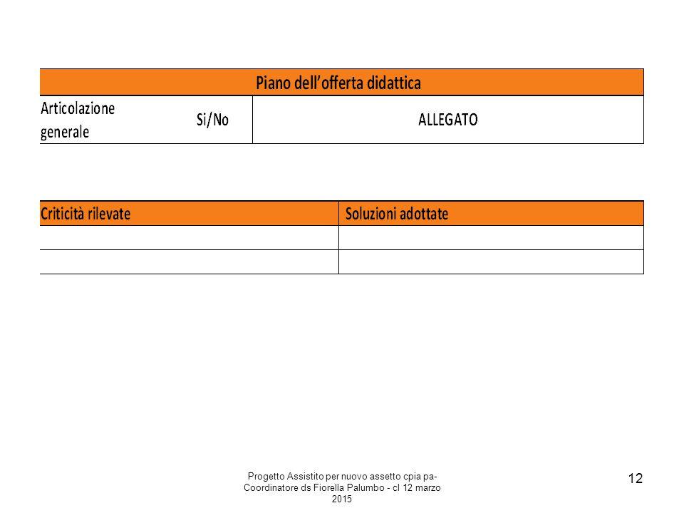 Progetto Assistito per nuovo assetto cpia pa- Coordinatore ds Fiorella Palumbo - cl 12 marzo 2015 12